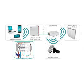 Kit S. Energy control 3G Wifi 0.638.611 Ducasa