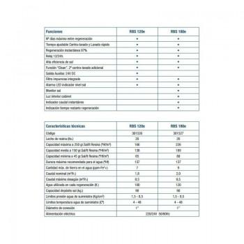 Kit Descalcif. Robosoft 120e - Osmosis Circle Cabel